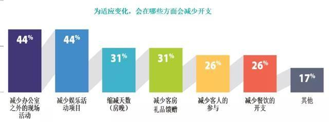楚有才:2021年,奖励旅游的变与不变