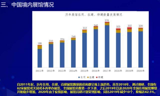 2020年度中国展览数据统计报告抢先看